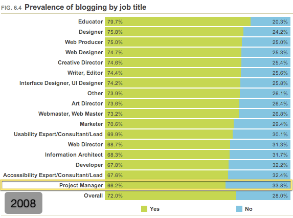 Prelevance of blogging by job title (2008)