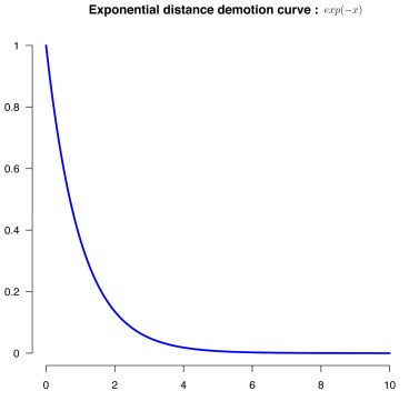 Exponential distance demotion curve