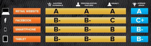 Bewertung von Online- und Facebook-Shops nach Schulnoten