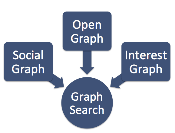 Graph Search - Verknüpfung zum Open Graph