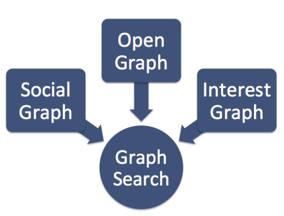 Graph Search - Verknüpfung zum Open Graph