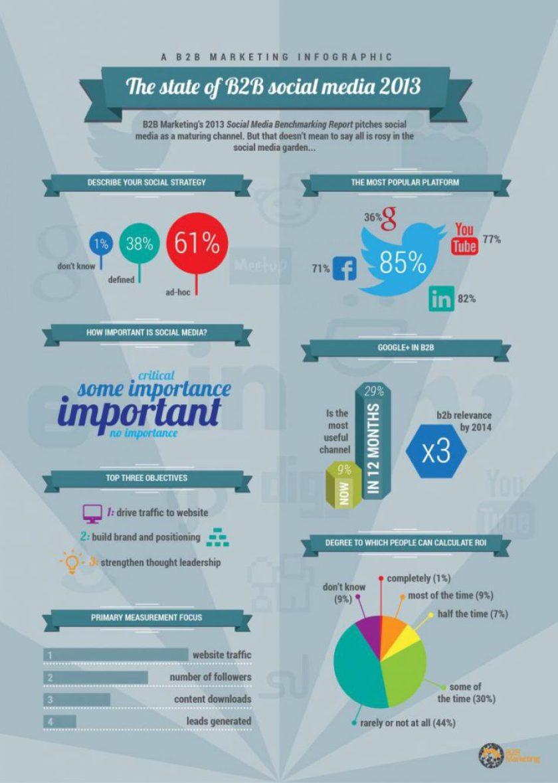 B2B Marketing Social Media Benchmark 2013