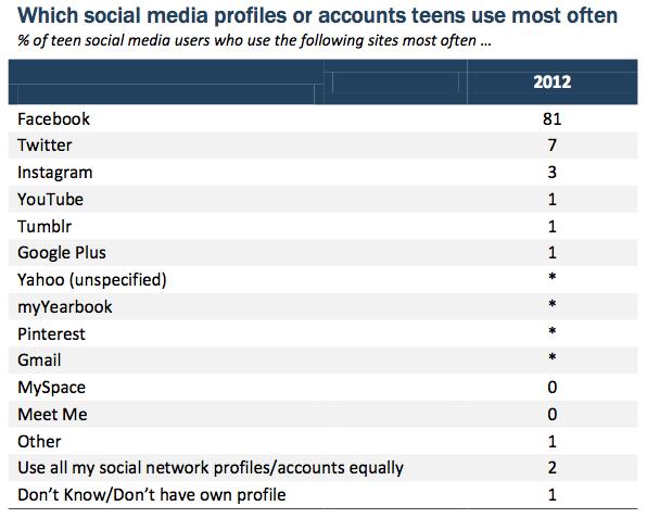 Pew Internet - Teenager Beliebtestes soziale Netzwerk