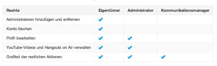 Google+ Seiten Administratoren Rechte