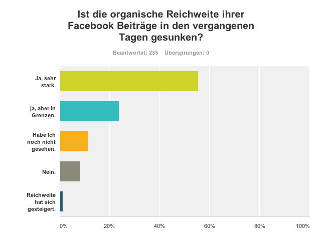 Umfrage - organische Reichweite von Facebook Seiten in Deutschland