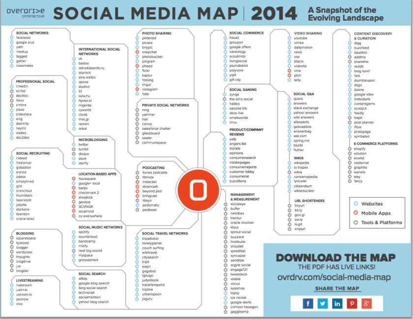 Social Media Karte 2014 - Übersicht zu Tools, Apps, Webseiten und Plattformen
