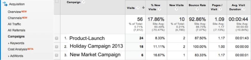 Content Marketing Kampagne - Auswertung Google Analytics