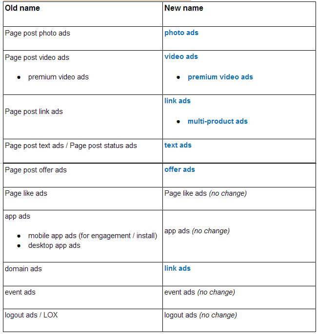 Facebook Anzeigen - Einfache und klare Bezeichnungen