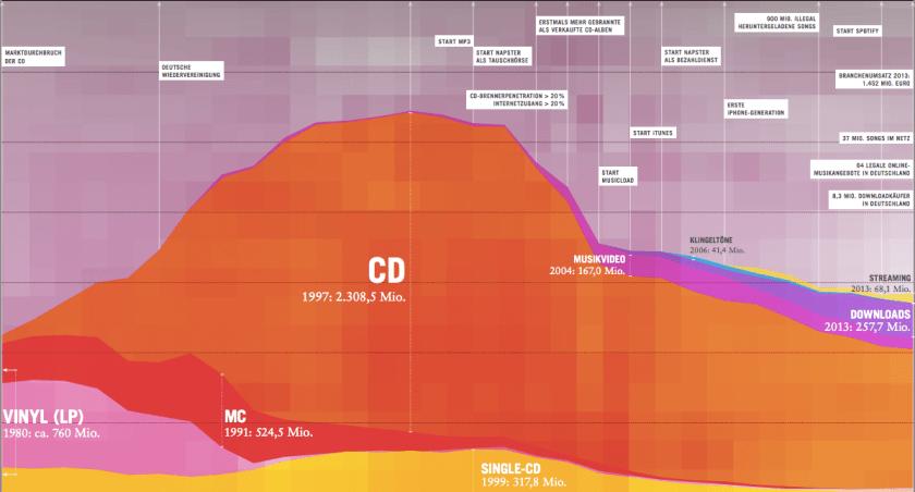 Klassikmarkt - Musikwirtschaft in Zahlen