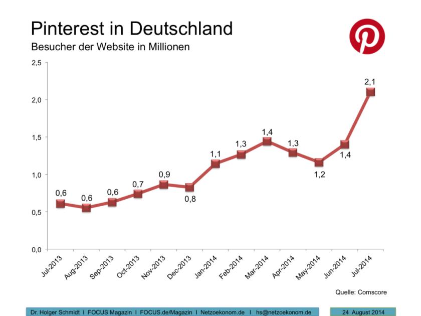 Pinterest-Deutschland-1024x768
