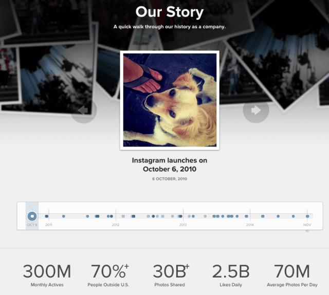 Instagram Nutzerzahlen Dezember 2014 - 300 Mio. aktive Nutzer