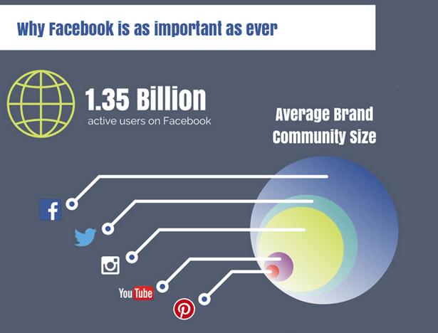 Verteilung von Fans, Followern und Abonnenten von Unternehmen in sozialen Netzwerken