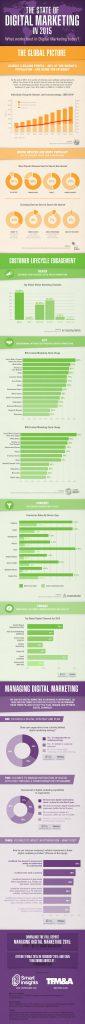 Studie digital-marketing-2015 Smart Insights