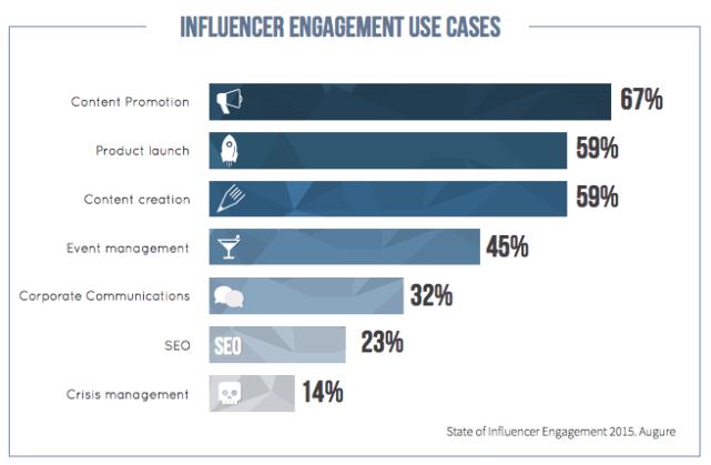 Influencer Marketing - Arten von Influencer Kampagnen
