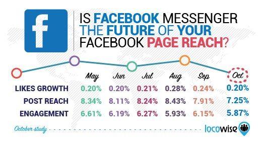 Warum wir in 2016 nicht mehr über organische Reichweite auf Facebook sprechen sollten.