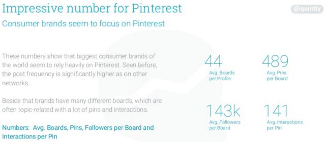 Statistiken zur Aktivität von Unternehmen auf Pinterest - Veröffentlichte Pins, Boards und Pinterest Interaktionen via Quintly