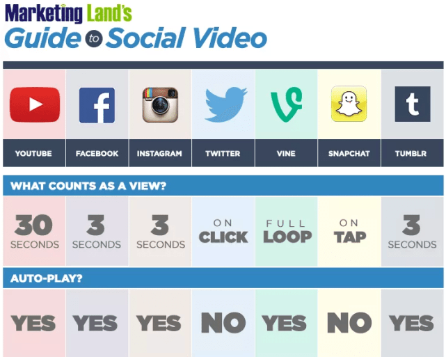 Snapchat Videoaufrufe im Vergleich zu Facebook Videos
