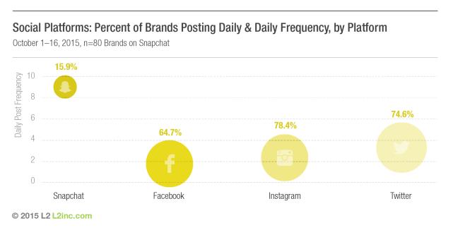 Postingfrequenz von Unternehmen auf Snapchat - Snapchat, Facebook, Twitter Und Instagram im Vergleich