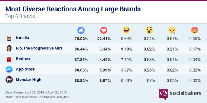 Facebook Reactions bei Love Brands