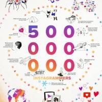Nächster Meilenstein für Instagram: 500 Mio. aktive Instagram Nutzer