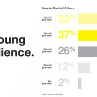 Snapchat nicht mehr nur für Teens. 38 % der 25-34-Jährigen haben Snapchat installiert.