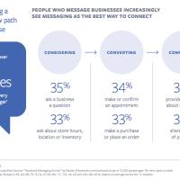 Bedeutung von Facebook Messenger Marketing: 1 Mrd. Nachrichten an Unternehmen jeden Monat