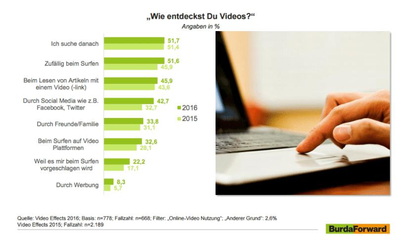 Videos im Netz - Wie finden Nutzer Videos?
