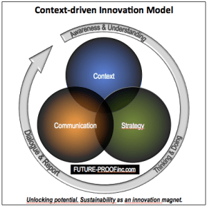 Context-driven Innovation Model