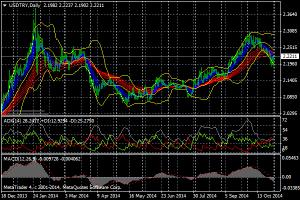 トルコリラ対ドルの為替レート推移
