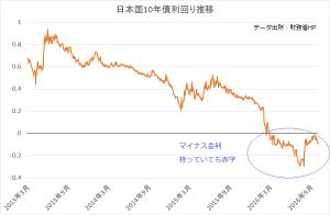 日本国債10年物の利回り推移