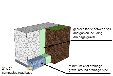 gabion installation small