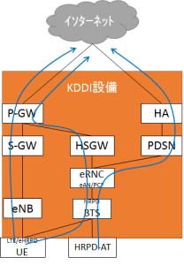 auのネットワークを介したインターネット接続