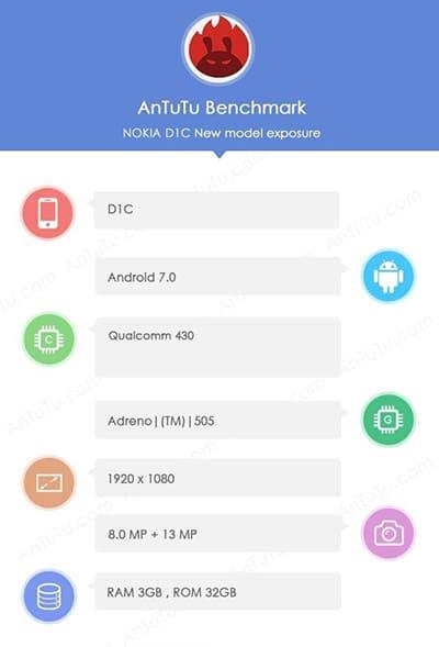Nokia D1C AnTuTu