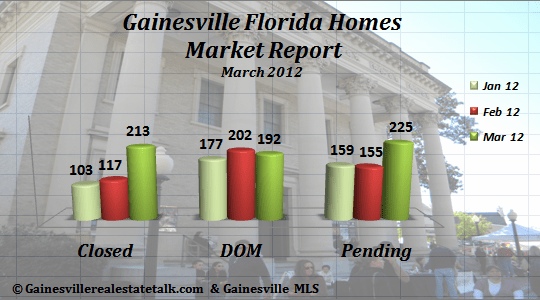 Gainesville FL Homes Sold Market Report – March 2012