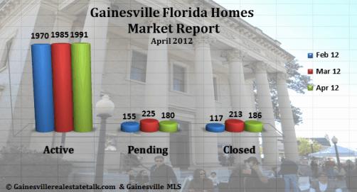 Gainesville FL Homes Sold Market Report April 2012