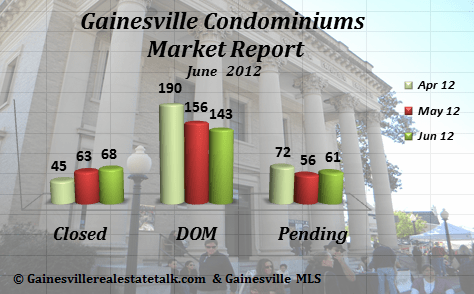 Gainesville FL Condominium Market Report June 2012