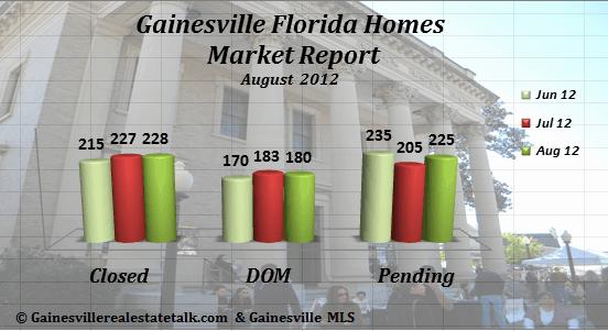 Gainesville FL Homes Sold Market Report – August 2012