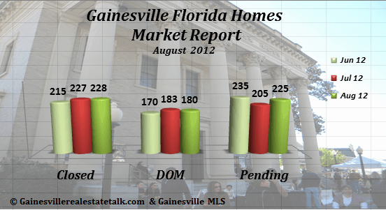 Gainesville FL Homes Sold Market Report – August 2012