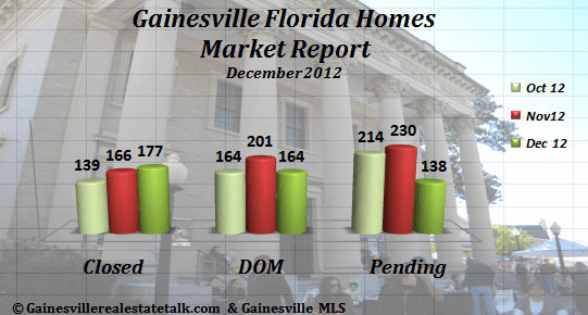 Gainesville FL Homes Sold Market Report – December 2012