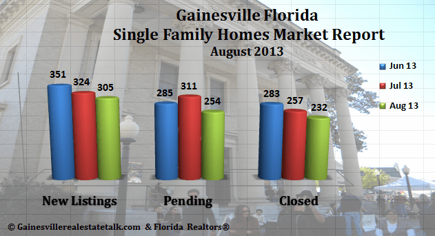 Gainesville FL Homes Sold Market Report August 2013