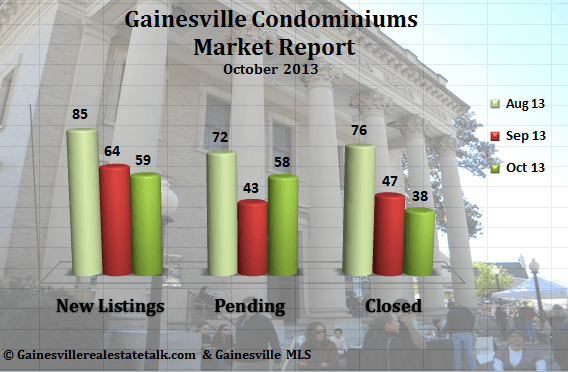 Gainesville FL Condominium Market Report – October 2013
