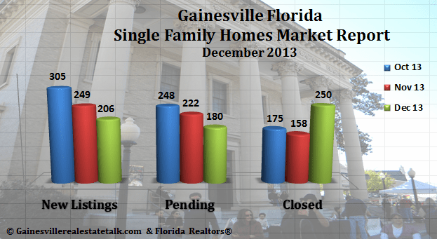 Gainesville FL Homes Sold Market Report – December 2013
