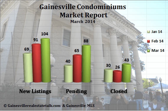 Gainesville FL Condominium Market Report – March 2014