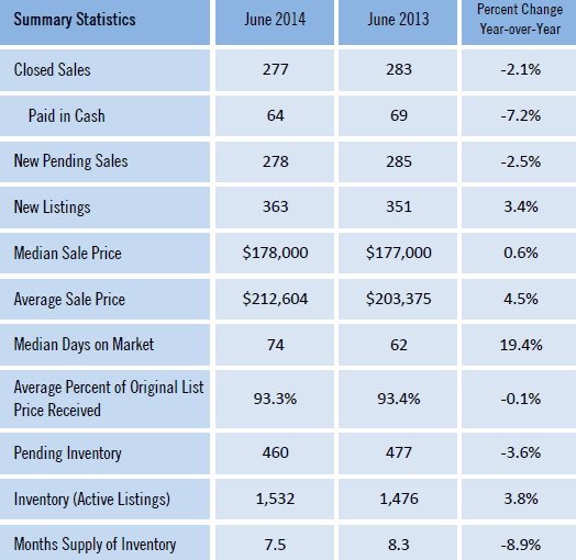 Gainesville FL Homes Sold Market June 2014