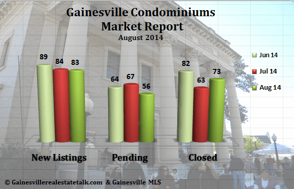 Gainesville FL Condominium Market Report – August 2014