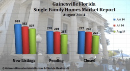 Gainesville FL Homes Sold Market Report – August 2014