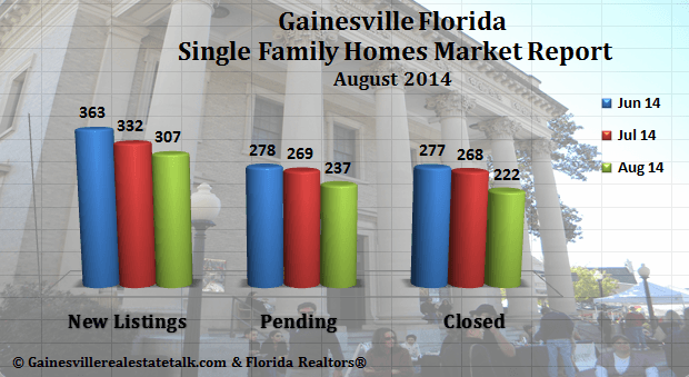 Gainesville FL Homes Sold Market Report – August 2014
