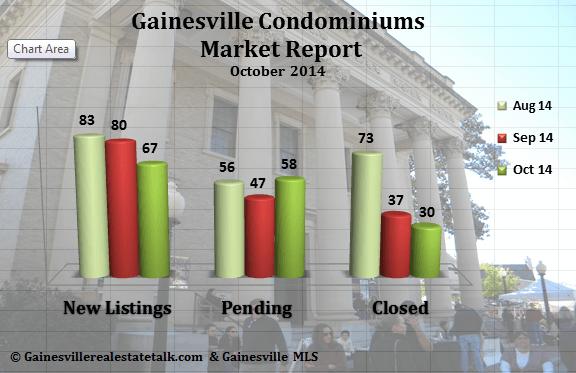 Gainesville FL Condominium Market Report Oct. 2014
