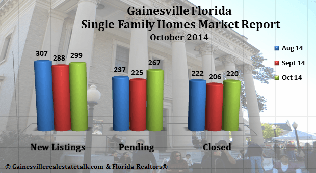 Gainesville FL Homes Sold Market Report Oct 2014