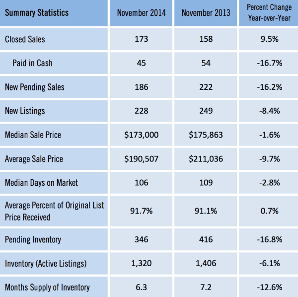 Gainesville FL Homes Sold Market Report Nov 2014